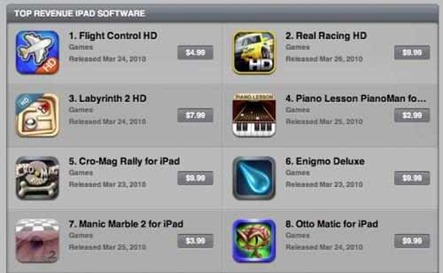 iPad Best Sellers list