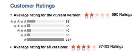 Photoshop Express app ratings