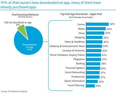 iPadOwnersAppDownloads