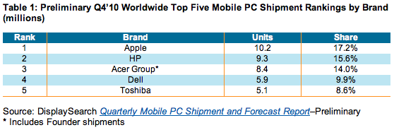 Top5MobilePCMakers