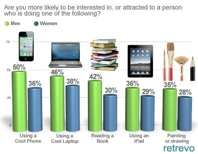 iPadNoSexAppeal