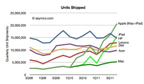 iPad vs PC Sales Numbers