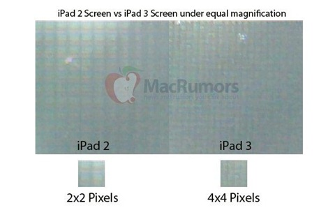 iPad 2 and iPad 3 Screen Comparison