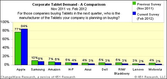 Corporate Tablet Demand