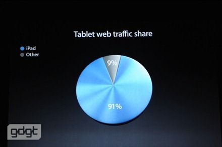 tablet web traffic share