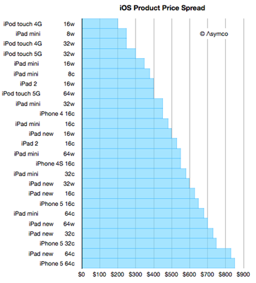 iOS Product Price Sheet