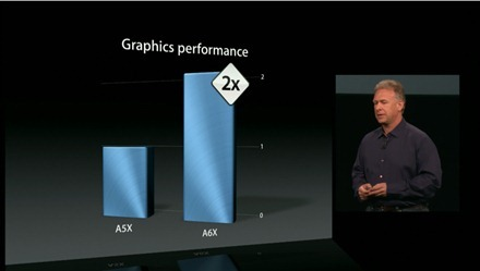 iPad 4th Gen 2X Perfomance