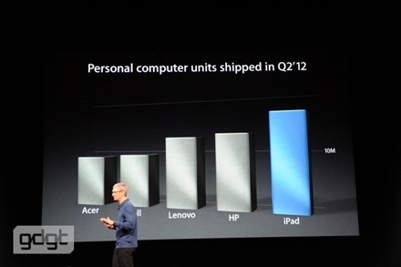 iPad and PC sales
