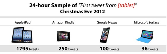 Christmas Tablet Tweets