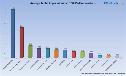 December Tablets Browser Share