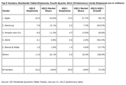 Q$ 2012 Tablets Market Share