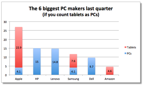 Biggest PC Makers Q4 2012