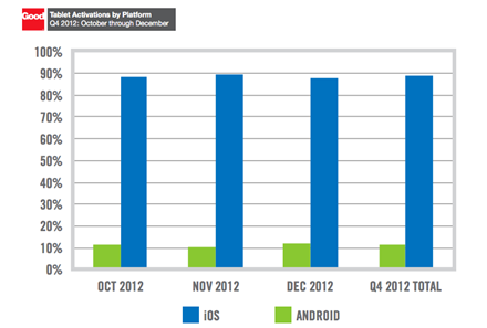 Enterprise Tablet Activations Q4 2012
