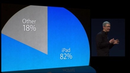 Crazy iPad numbers