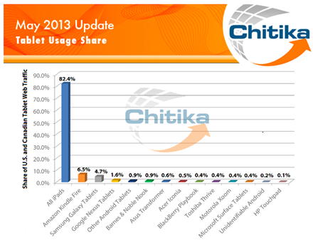 Tablet Web Usage May 2013