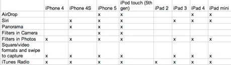 iOS 7 Features Chart