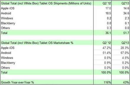 Tablet Market Share Q2 2013