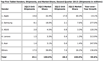 2013 Q2 Tablet Market Share