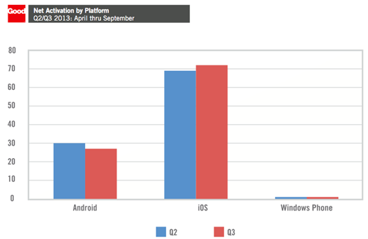 Mobile Device Activations Q3