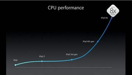 iPad CPU Performance