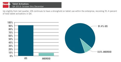 Enterprise Tablet Activations