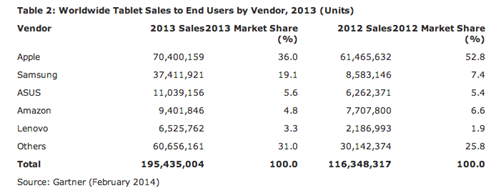 Tablet Market 2013