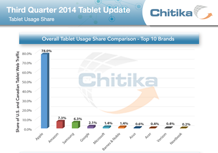 2014Q3 Tablet Usage Share