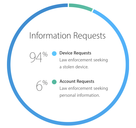 Privacy-Government-Info-Requests