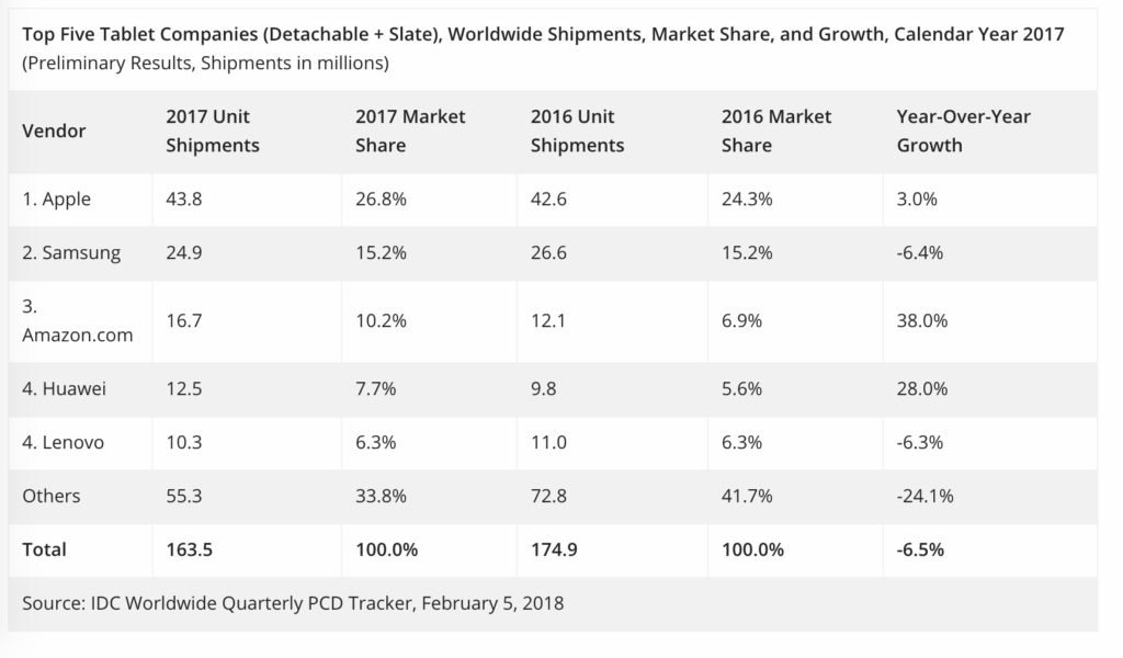 Apple Still Far Out in Front When it Comes to Tablets