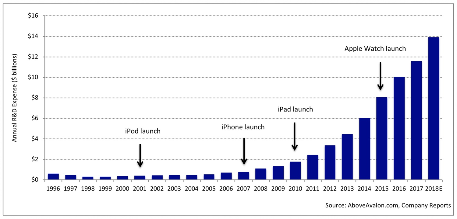 Apple's Investments in R&D and the Future