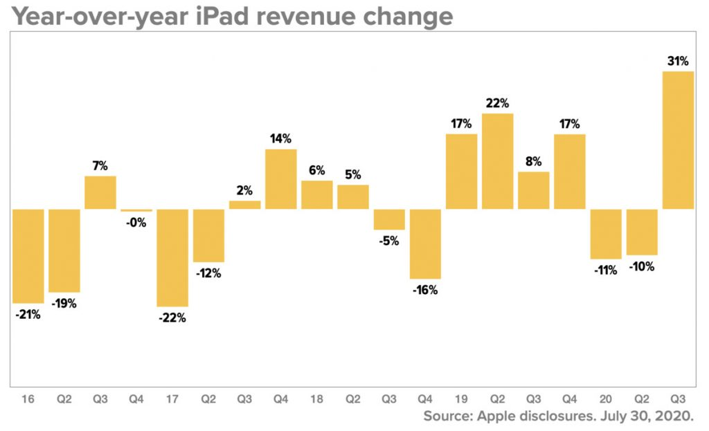 Apple 3rd Quarter 2020 iPad